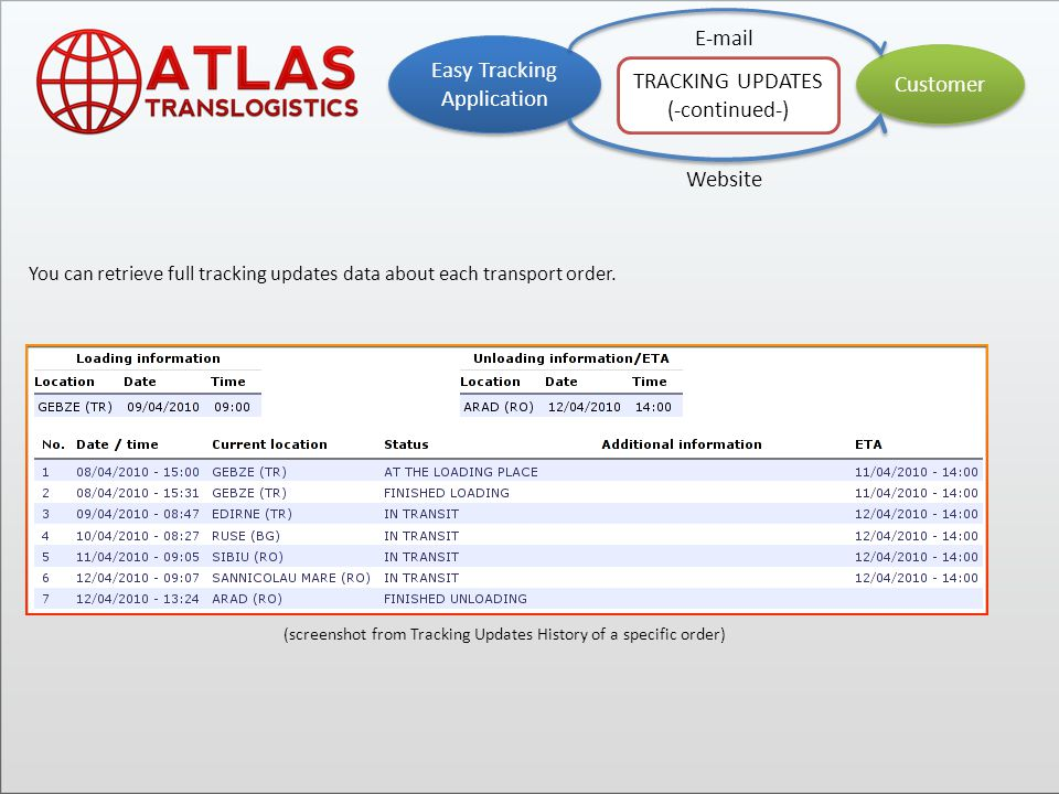 You can retrieve full tracking updates data about each transport order.