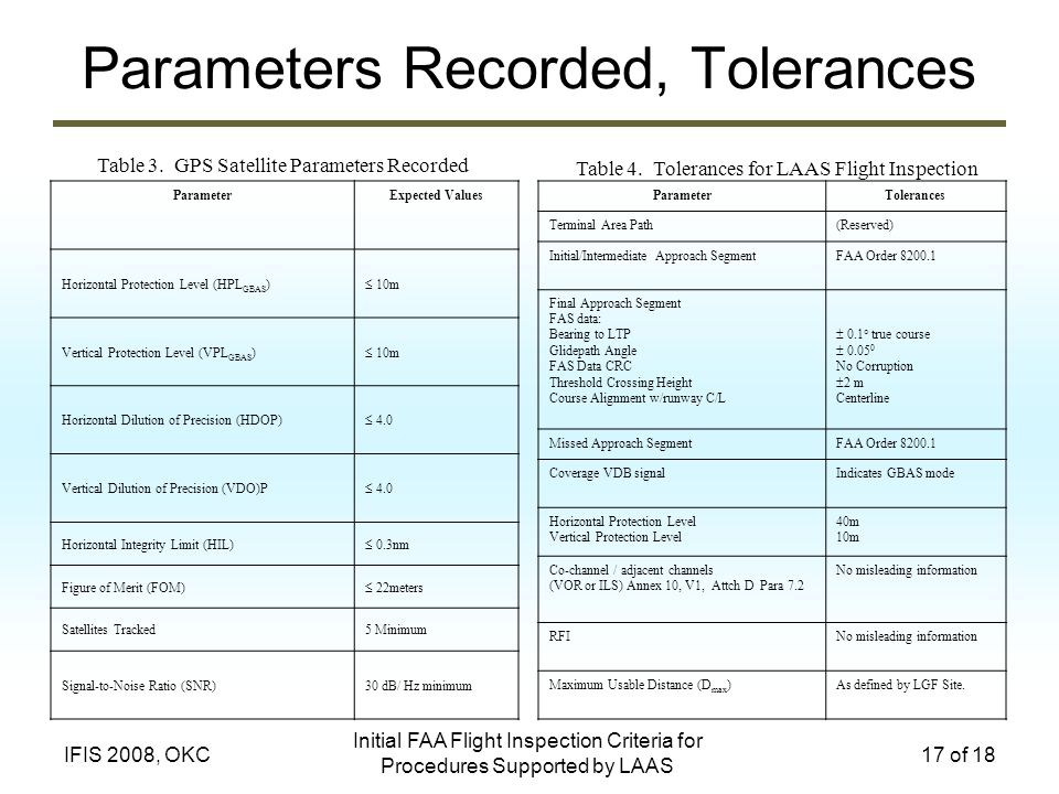 Initial FAA Flight Inspection Criteria for Procedures Supported by LAAS 17 of 18IFIS 2008, OKC Parameters Recorded, Tolerances ParameterExpected Values Horizontal Protection Level (HPL GBAS ) 10m Vertical Protection Level (VPL GBAS ) 10m Horizontal Dilution of Precision (HDOP) 4.0 Vertical Dilution of Precision (VDO)P 4.0 Horizontal Integrity Limit (HIL) 0.3nm Figure of Merit (FOM) 22meters Satellites Tracked5 Minimum Signal-to-Noise Ratio (SNR)30 dB/ Hz minimum ParameterTolerances Terminal Area Path(Reserved) Initial/Intermediate Approach SegmentFAA Order 8200.1 Final Approach Segment FAS data: Bearing to LTP Glidepath Angle FAS Data CRC Threshold Crossing Height Course Alignment w/runway C/L 0.1 true course 0.05 0 No Corruption 2 m Centerline Missed Approach SegmentFAA Order 8200.1 Coverage VDB signalIndicates GBAS mode Horizontal Protection Level Vertical Protection Level 40m 10m Co-channel / adjacent channels (VOR or ILS) Annex 10, V1, Attch D Para 7.2 No misleading information RFINo misleading information Maximum Usable Distance (D max )As defined by LGF Site.
