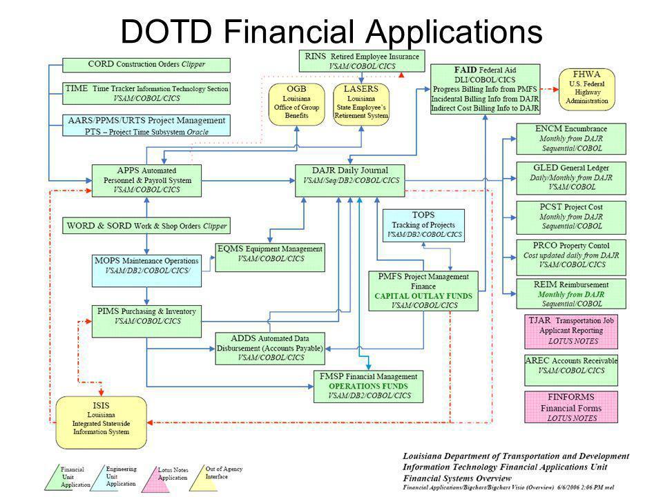 DOTD Payroll Processes
