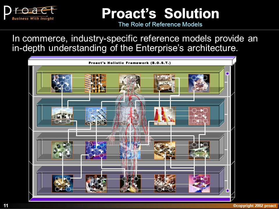 ©copyright 2002 proact 11 Proacts Solution The Role of Reference Models In commerce, industry-specific reference models provide an in-depth understand