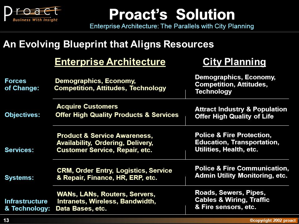 ©copyright 2002 proact 13 An Evolving Blueprint that Aligns Resources Attract Industry & Population Offer High Quality of Life City Planning Acquire C