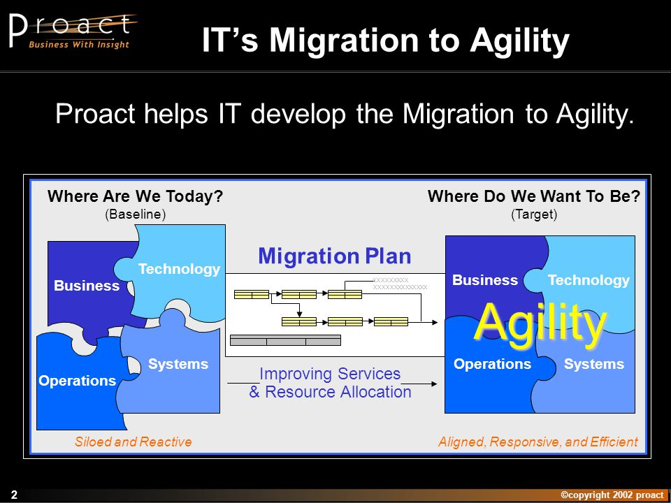 ©copyright 2002 proact 2 Proact helps IT develop the Migration to Agility.