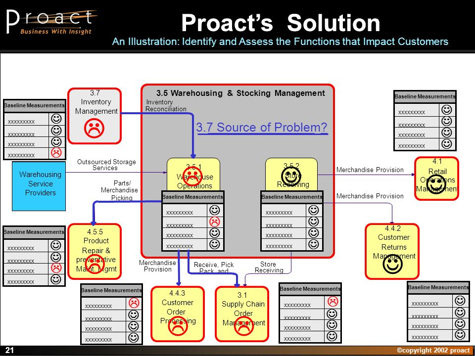 ©copyright 2002 proact 21 Warehousing Service Providers 3.1 Supply Chain Order Management 3.5 Warehousing & Stocking Management 3.5.2 Store Receiving 4.4.2 Customer Returns Management 4.5.5 Product Repair & preventative Maint.