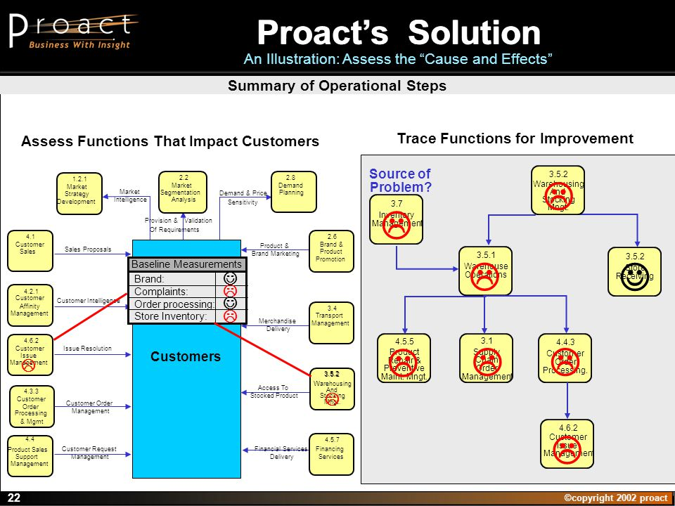 ©copyright 2002 proact 22 Customers 4.5.7 Financing Services 3.4 Transport Management Financial Services Delivery Market Intelligence Customer Request Management Customer Order Management 1.2.1 Market Strategy Development 4.4 Product Sales Support Management 4.3.3 Customer Order Processing & Mgmt 4.6.2 Customer Issue Management 4.2.1 Customer Affinity Management 4.1 Customer Sales Customer Intelligence Issue Resolution Sales Proposals Merchandise Delivery Access To Stocked Product 2.2 Market Segmentation Analysis 2.6 Brand & Product Promotion 2.8 Demand Planning Assess Functions That Impact Customers Provision & Validation Of Requirements Product & Brand Marketing Demand & Price Sensitivity 3.5.2 Warehousing And Stocking Mngt.