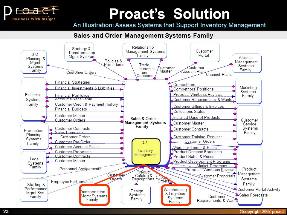 ©copyright 2002 proact 23 Sales & Order Management Systems Family Marketing Systems Family Product Management Systems Family Alliance Management Systems Family Strategy & Transformation Mgmt Sys Fam Financial Systems Family Staffing & Performance- Mgmt Sys.