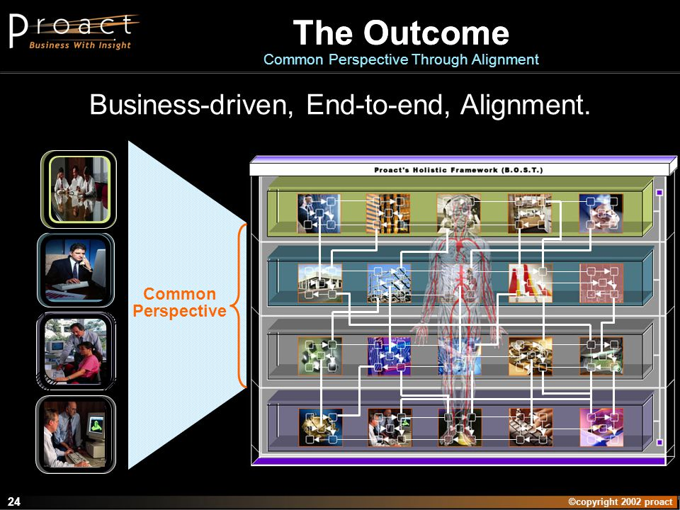 ©copyright 2002 proact 24 The Outcome Common Perspective Through Alignment Business-driven, End-to-end, Alignment.