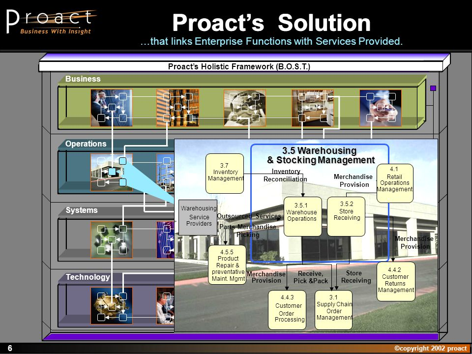 ©copyright 2002 proact 6 Proacts Solution …that links Enterprise Functions with Services Provided. Systems Technology Business Operations Proacts Holi