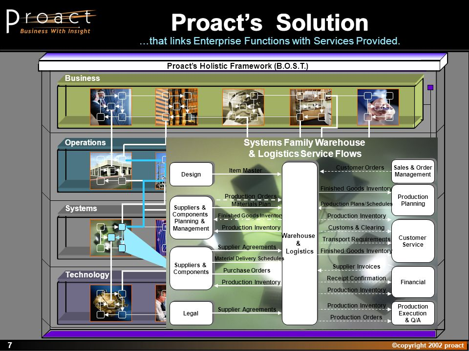 ©copyright 2002 proact 7 Systems Technology Business Operations Proacts Holistic Framework (B.O.S.T.) Proacts Solution …that links Enterprise Functions with Services Provided.
