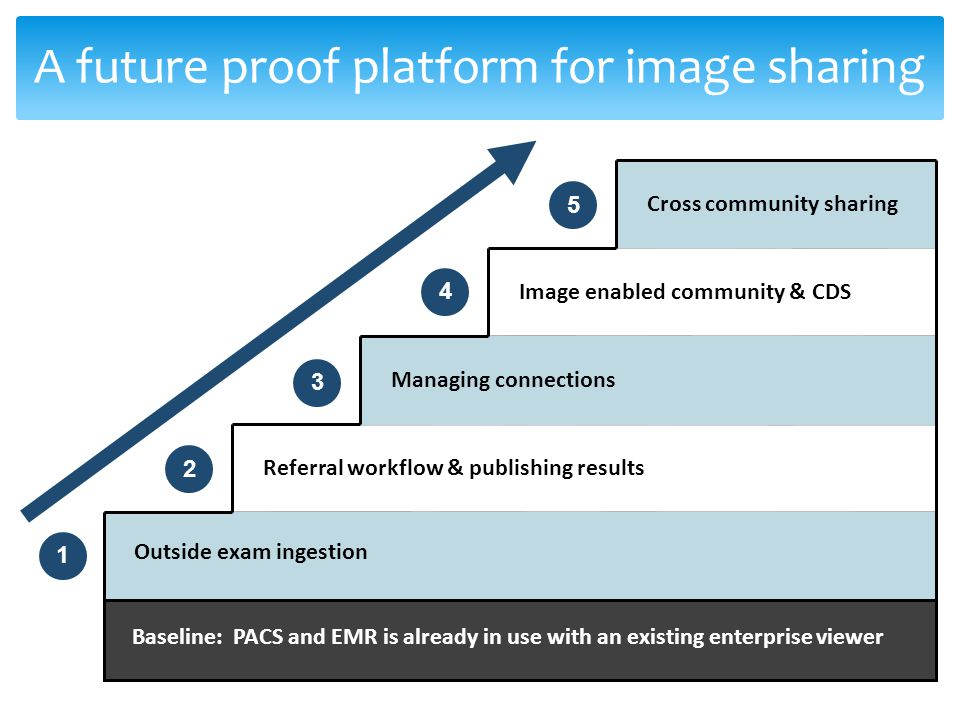 A future proof platform for image sharing 1 Outside exam ingestion Referral workflow & publishing results Managing connections Image enabled community