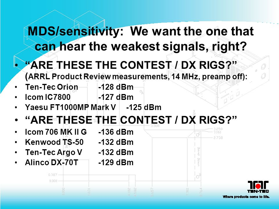 MDS/sensitivity: We want the one that can hear the weakest signals, right? ARE THESE THE CONTEST / DX RIGS? ( ARRL Product Review measurements, 14 MHz