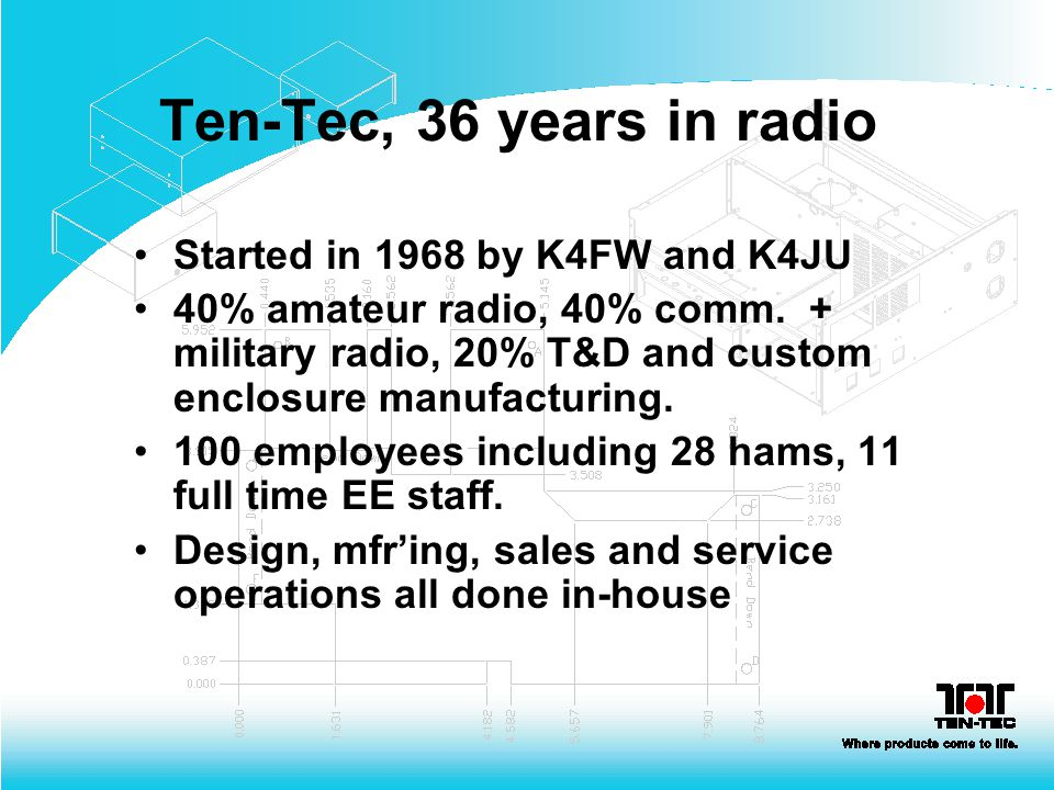 Ten-Tec, 36 years in radio Started in 1968 by K4FW and K4JU 40% amateur radio, 40% comm. + military radio, 20% T&D and custom enclosure manufacturing.