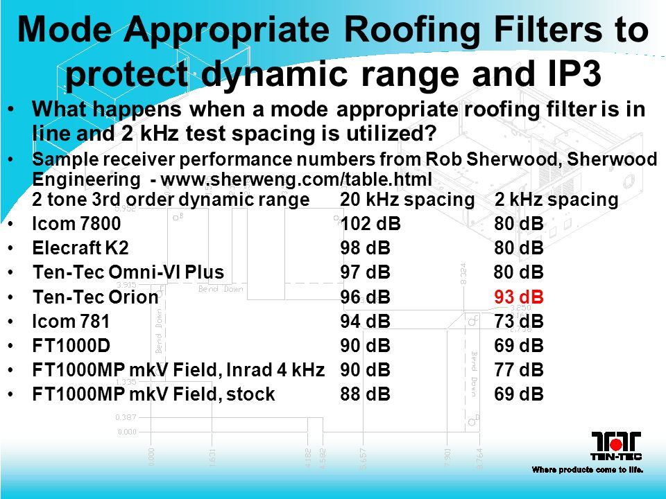 Mode Appropriate Roofing Filters to protect dynamic range and IP3 What happens when a mode appropriate roofing filter is in line and 2 kHz test spacin