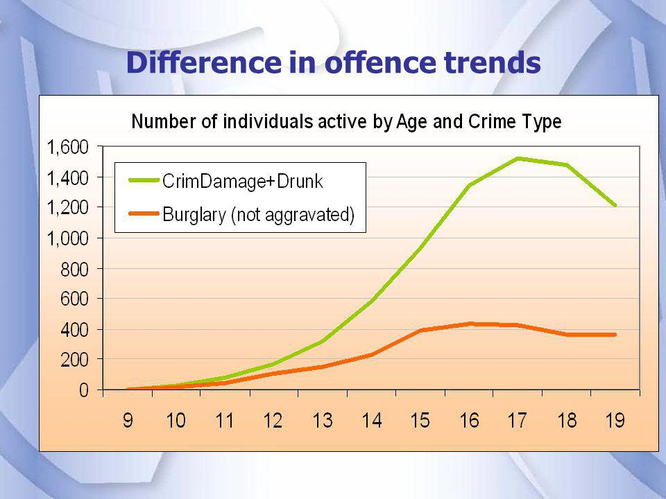 Difference in offence trends