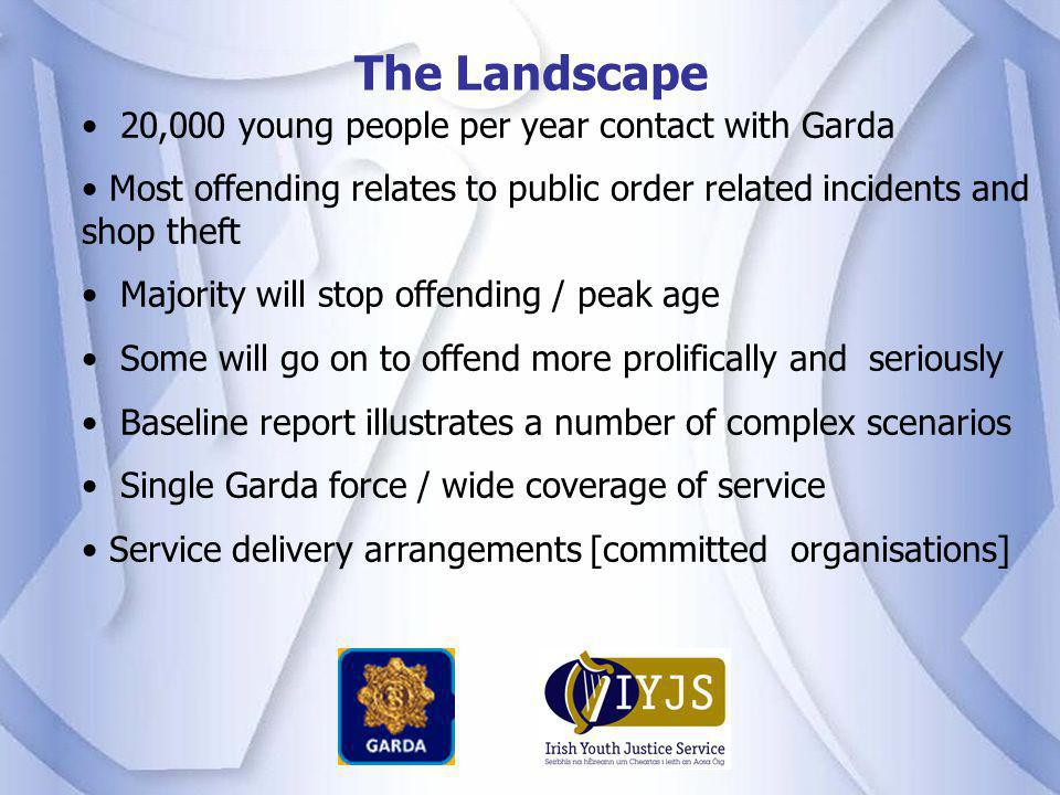 The Landscape 20,000 young people per year contact with Garda Most offending relates to public order related incidents and shop theft Majority will st