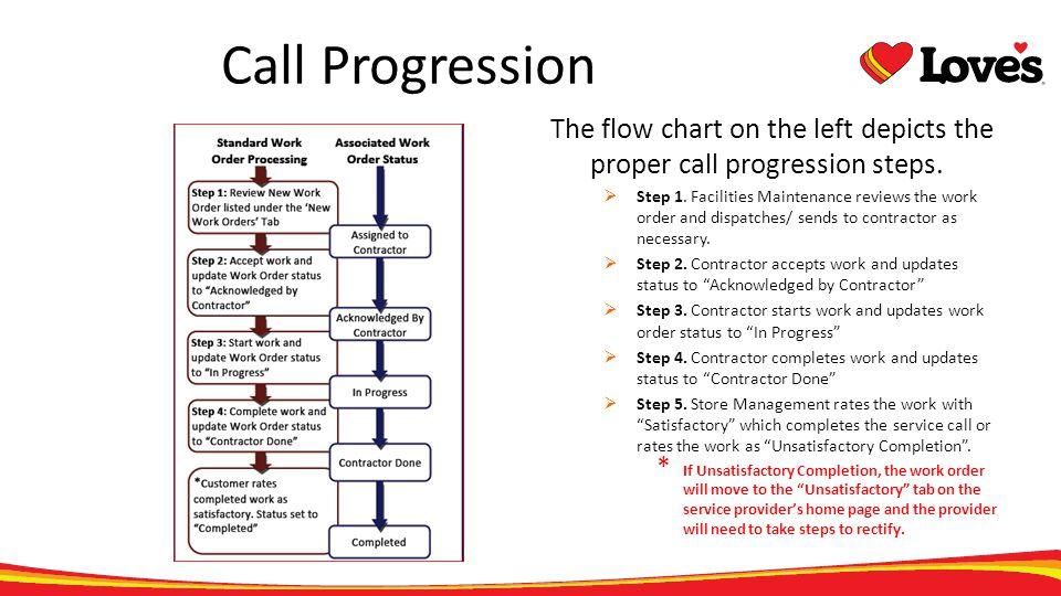 Call Progression The flow chart on the left depicts the proper call progression steps. Step 1. Facilities Maintenance reviews the work order and dispa