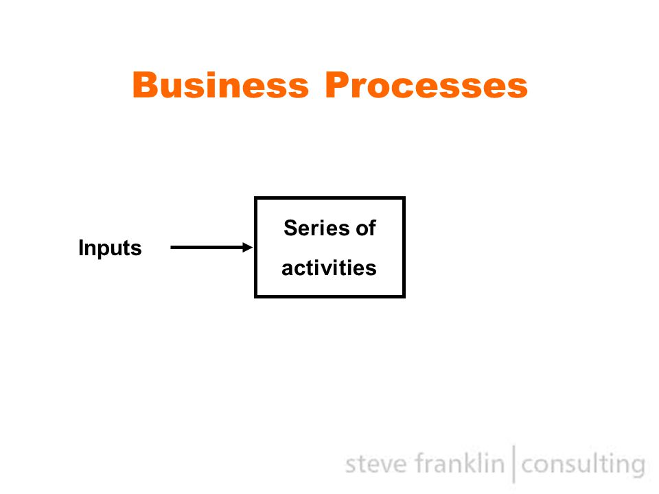 Business Processes Series of activities Inputs