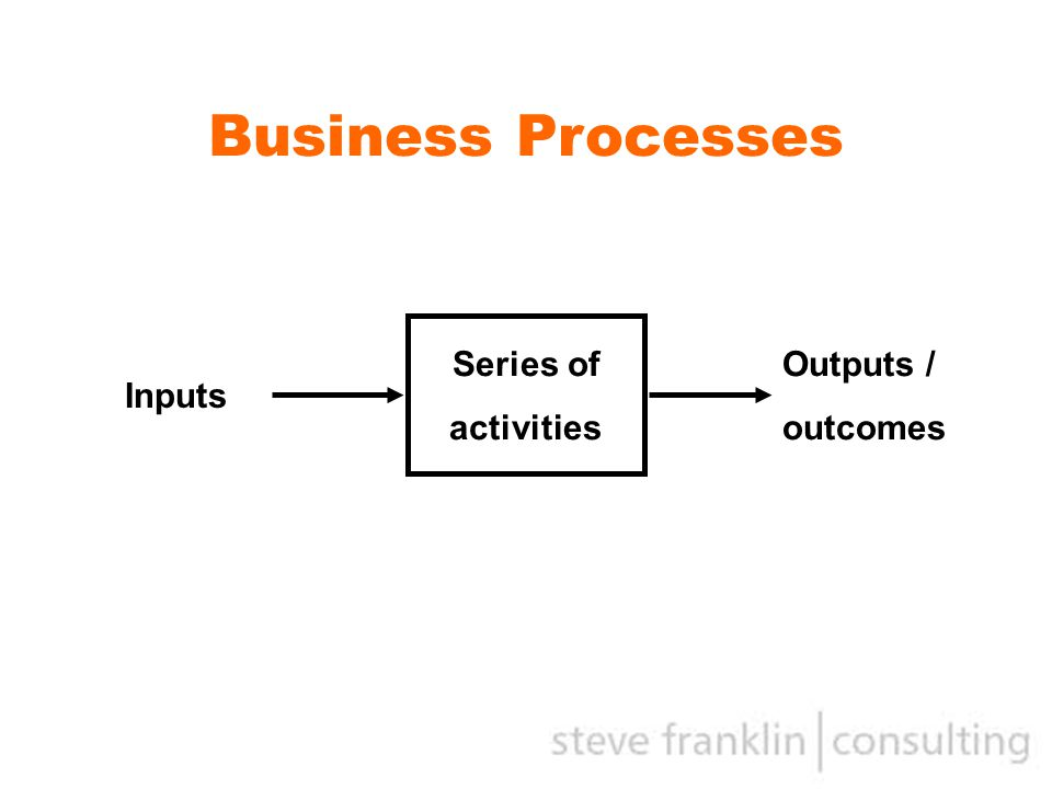 Business Processes Series of activities Inputs Outputs / outcomes