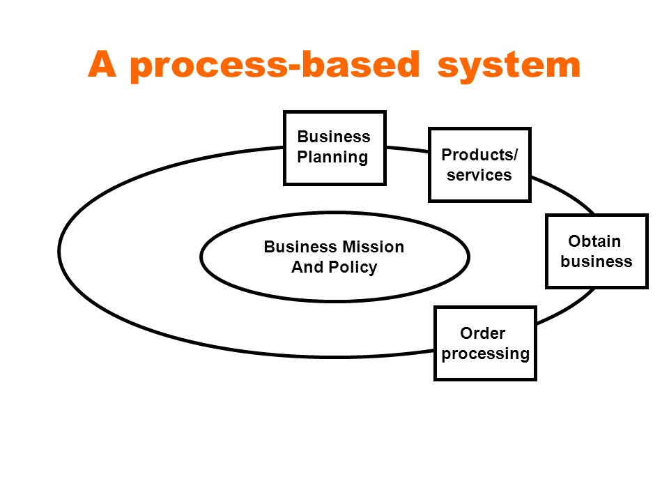 A process-based system Products/ services Obtain business Order processing Business Planning Business Mission And Policy