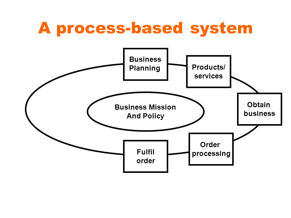 A process-based system Products/ services Obtain business Order processing Fulfil order Business Planning Business Mission And Policy