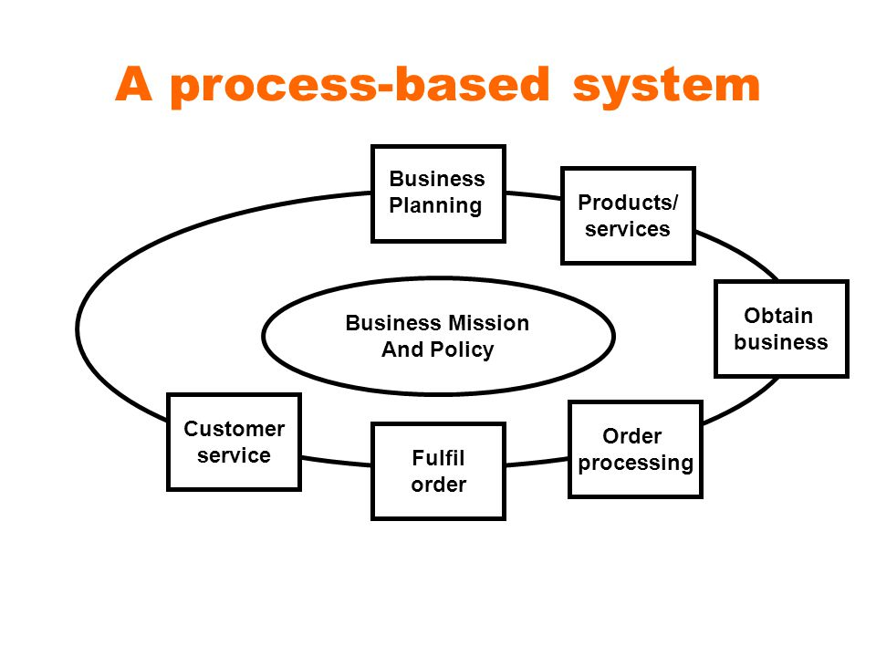 A process-based system Products/ services Obtain business Order processing Fulfil order Customer service Business Planning Business Mission And Policy