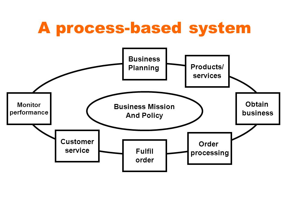 A process-based system Products/ services Obtain business Order processing Fulfil order Customer service Monitor performance Business Planning Business Mission And Policy