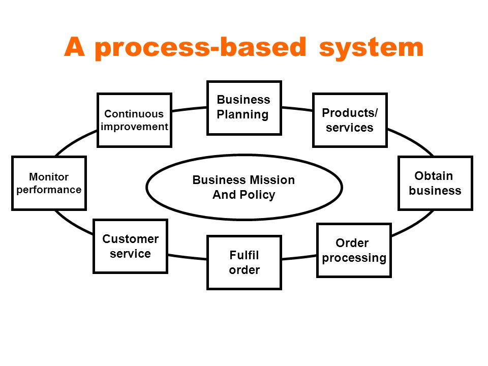 A process-based system Products/ services Obtain business Order processing Fulfil order Customer service Monitor performance Continuous improvement Business Planning Business Mission And Policy