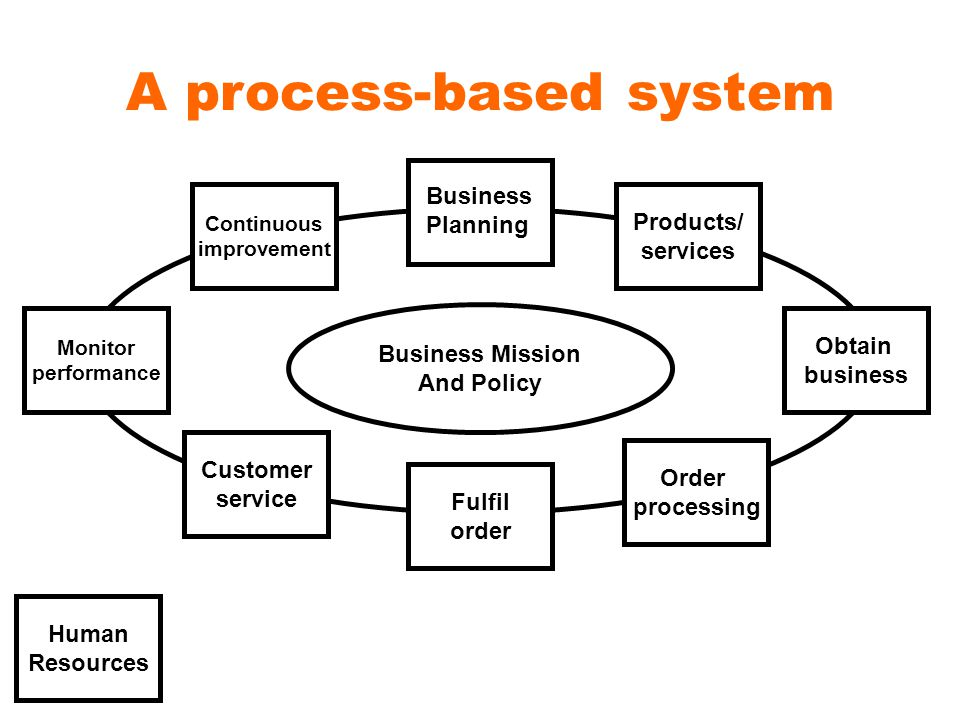 A process-based system Products/ services Obtain business Order processing Fulfil order Customer service Monitor performance Continuous improvement Business Planning Human Resources Business Mission And Policy