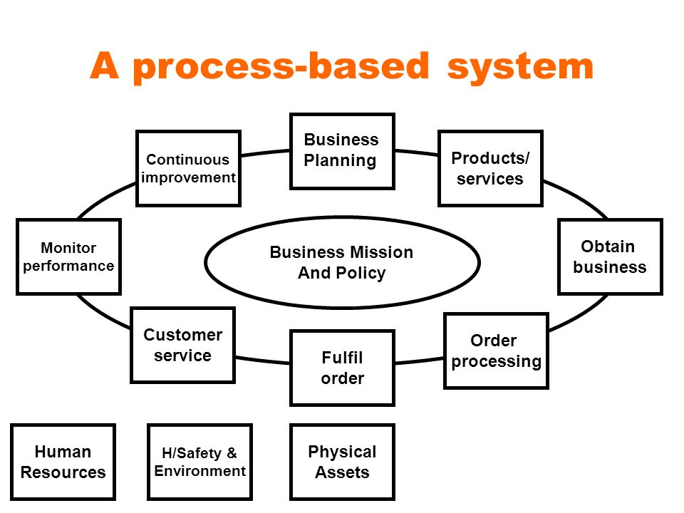 A process-based system Products/ services Obtain business Order processing Fulfil order Customer service Monitor performance Continuous improvement Business Planning Physical Assets H/Safety & Environment Human Resources Business Mission And Policy
