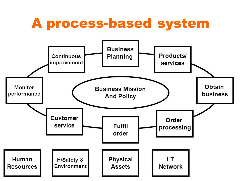 A process-based system Products/ services Obtain business Order processing Fulfil order Customer service Monitor performance Continuous improvement Business Planning Physical Assets H/Safety & Environment Human Resources I.T.