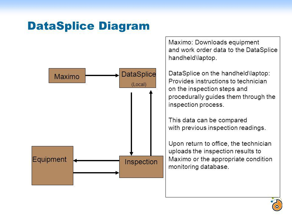 DataSplice Diagram Maximo DataSplice (Local) Equipment Inspection Maximo: Downloads equipment and work order data to the DataSplice handheld\laptop. D