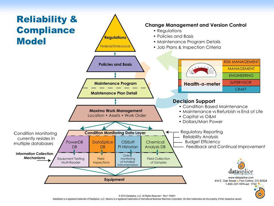 Reliability & Compliance Model