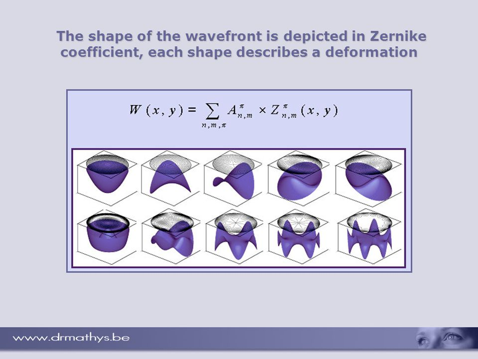 The shape of the wavefront is depicted in Zernike coefficient, each shape describes a deformation The shape of the wavefront is depicted in Zernike coefficient, each shape describes a deformation