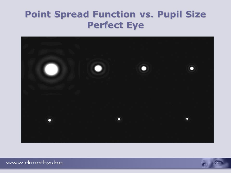 Point Spread Function vs. Pupil Size Perfect Eye