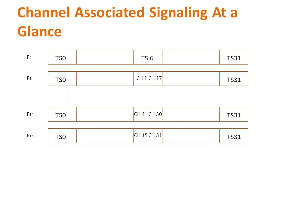 Channel Associated Signaling At a Glance TSI6TS0TS31 TS0TS31 TS0TS31 TS0TS31 CH 1CH 17 CH 4CH 30 CH 15CH 31 F0F0 F1F1 F 14 F 15
