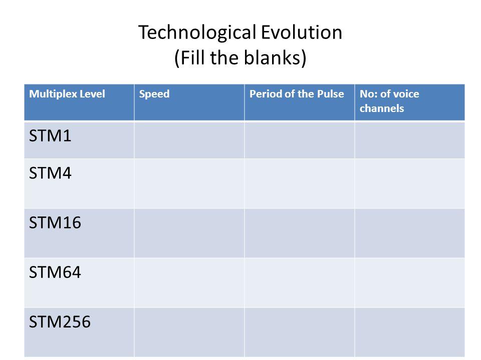 Technological Evolution (Fill the blanks) Multiplex LevelSpeedPeriod of the PulseNo: of voice channels STM1 STM4 STM16 STM64 STM256
