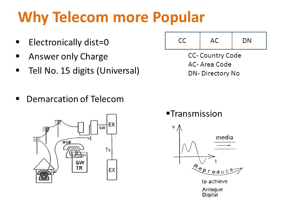 Why Telecom more Popular Electronically dist=0 Answer only Charge Tell No.
