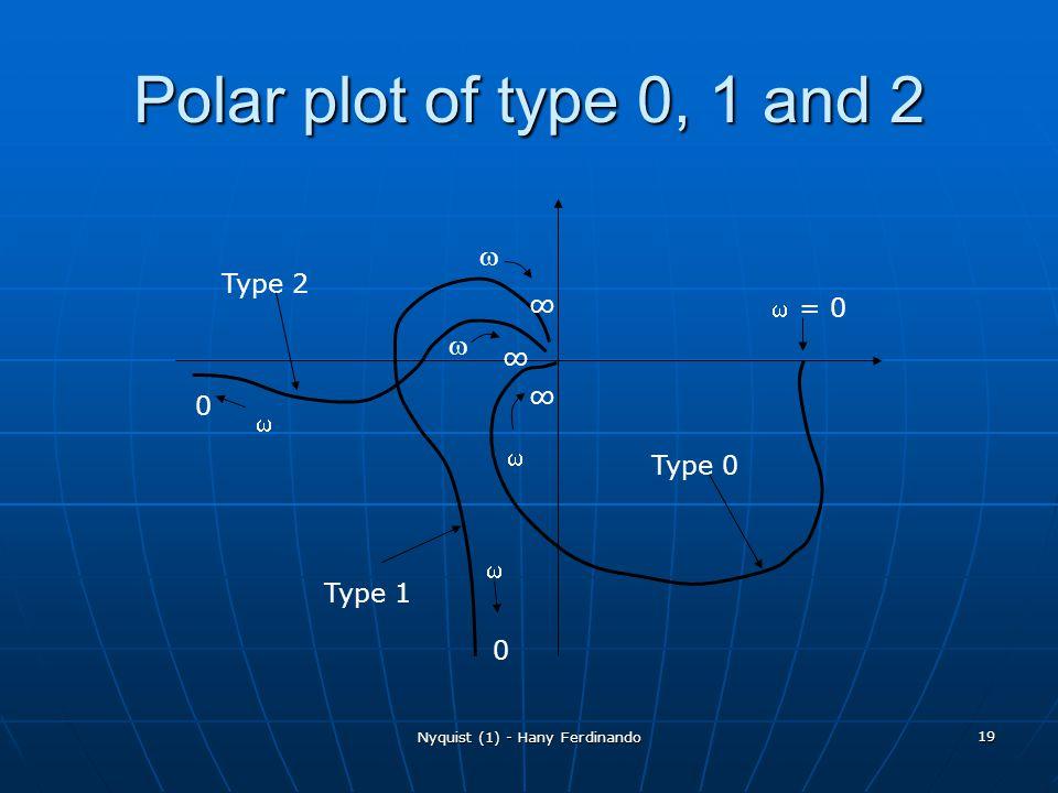 Nyquist (1) - Hany Ferdinando 19 Polar plot of type 0, 1 and 2 = 0 0 0 Type 0 Type 1 Type 2