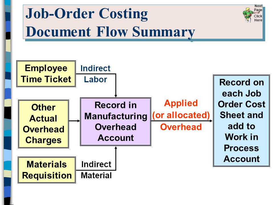 Job-Order Costing Document Flow Summary Record in Manufacturing Overhead Account Other Actual Overhead Charges Applied (or allocated) Overhead Materia