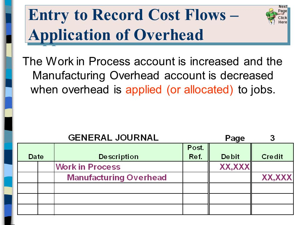 Entry to Record Cost Flows – Application of Overhead The Work in Process account is increased and the Manufacturing Overhead account is decreased when
