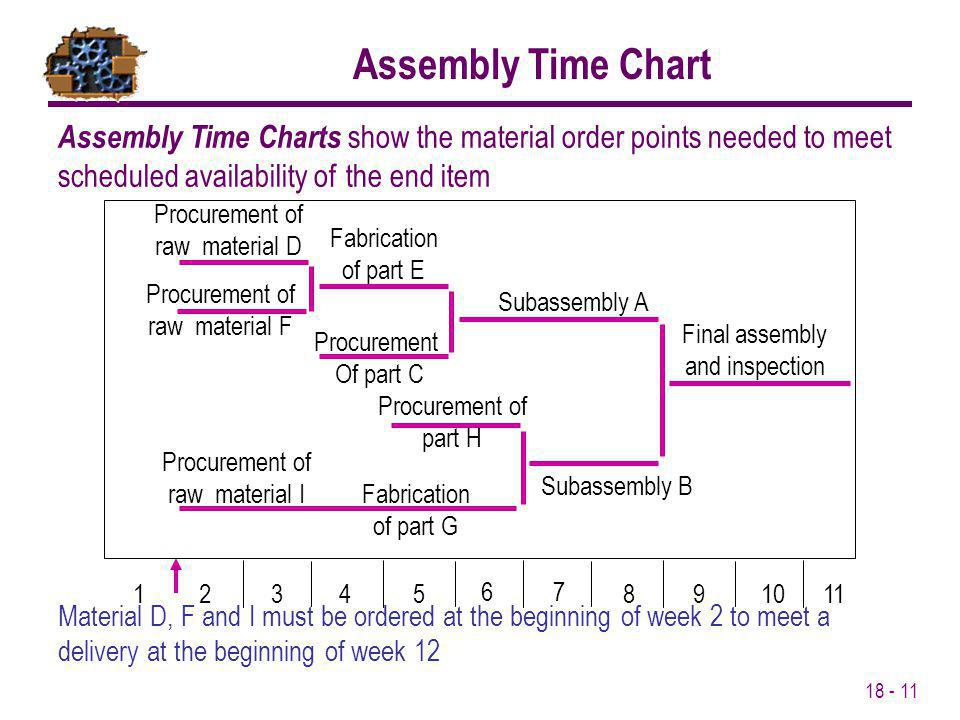 18 - 11 Assembly Time Charts show the material order points needed to meet scheduled availability of the end item 12345 67 8910 11 Procurement of raw