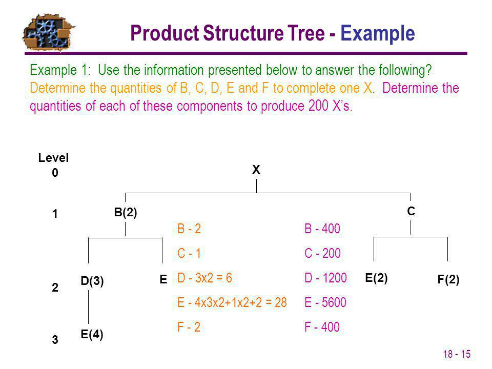 18 - 15 Example 1: Use the information presented below to answer the following? Determine the quantities of B, C, D, E and F to complete one X. Determ