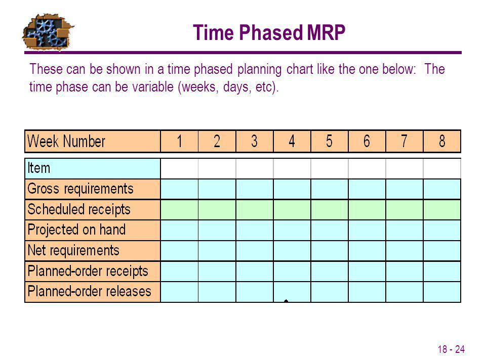 18 - 24 These can be shown in a time phased planning chart like the one below: The time phase can be variable (weeks, days, etc). Time Phased MRP