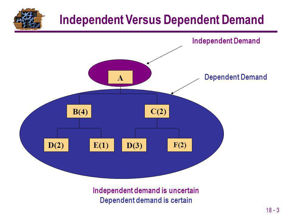 18 - 3 Independent Demand A B(4) C(2) D(2)E(1) D(3) F(2) Dependent Demand Independent demand is uncertain Dependent demand is certain Independent Vers