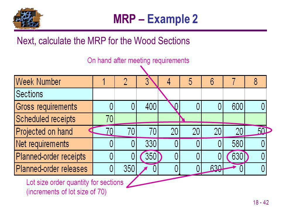 18 - 42 Next, calculate the MRP for the Wood Sections On hand after meeting requirements Lot size order quantity for sections (increments of lot size