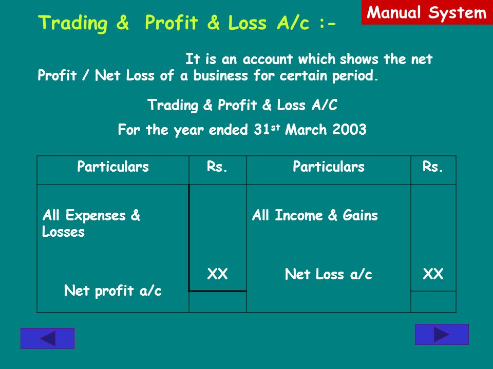 Trading & Profit & Loss A/c :- It is an account which shows the net Profit / Net Loss of a business for certain period. ParticularsRs.ParticularsRs. A