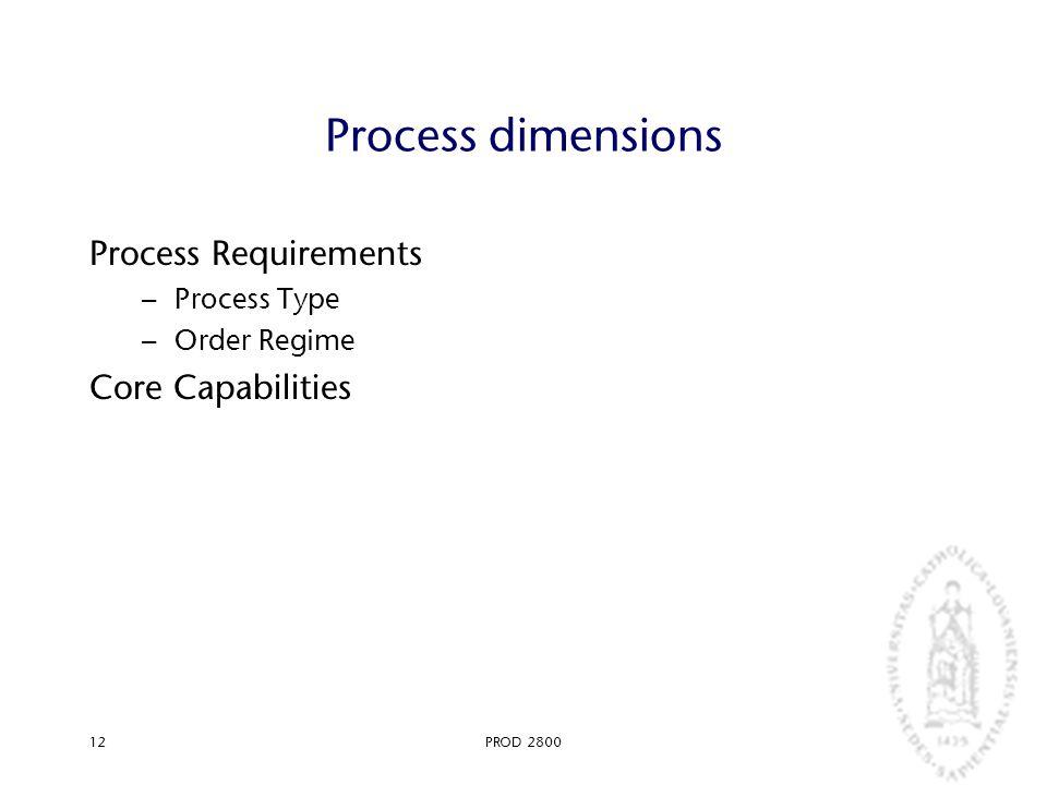 PROD 280012 Process dimensions Process Requirements – Process Type – Order Regime Core Capabilities