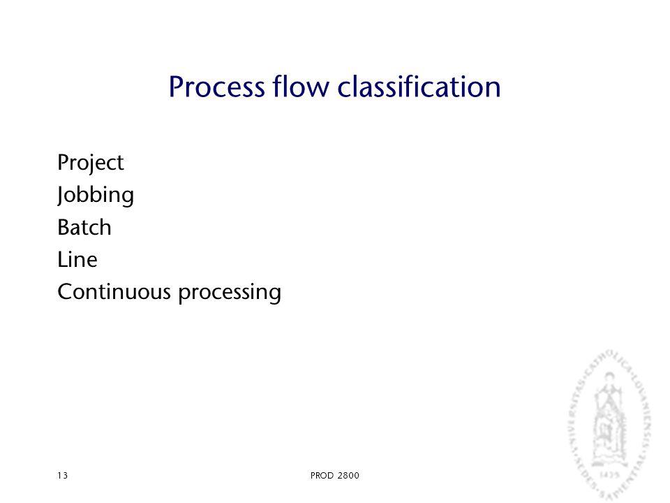 PROD 280013 Process flow classification Project Jobbing Batch Line Continuous processing