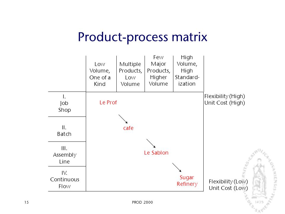 PROD 280015 Product-process matrix IV. Continuous Flow III. Assembly Line II. Batch I. Job Shop Low Volume, One of a Kind Multiple Products, Low Volum
