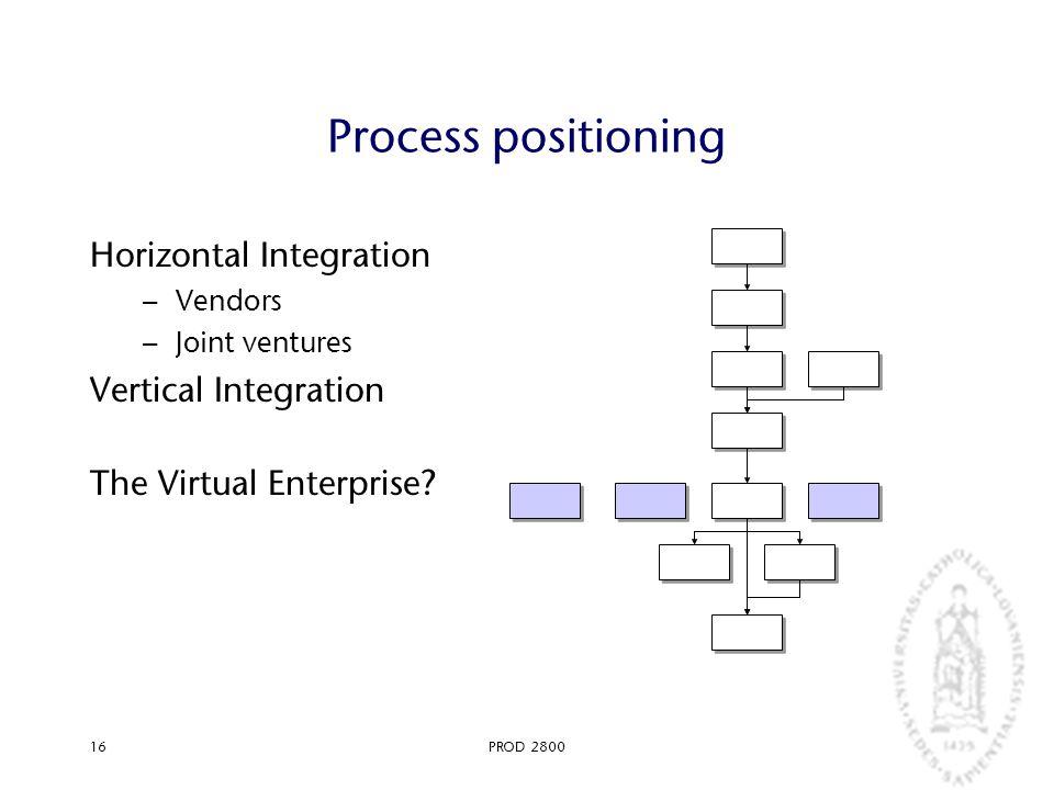 PROD 280016 Process positioning Horizontal Integration – Vendors – Joint ventures Vertical Integration The Virtual Enterprise?