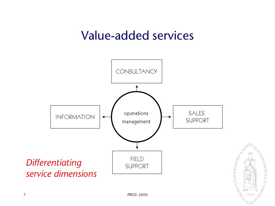 PROD 28007 Value-added services operations management INFORMATION CONSULTANCY SALES SUPPORT FIELD SUPPORT Differentiating service dimensions